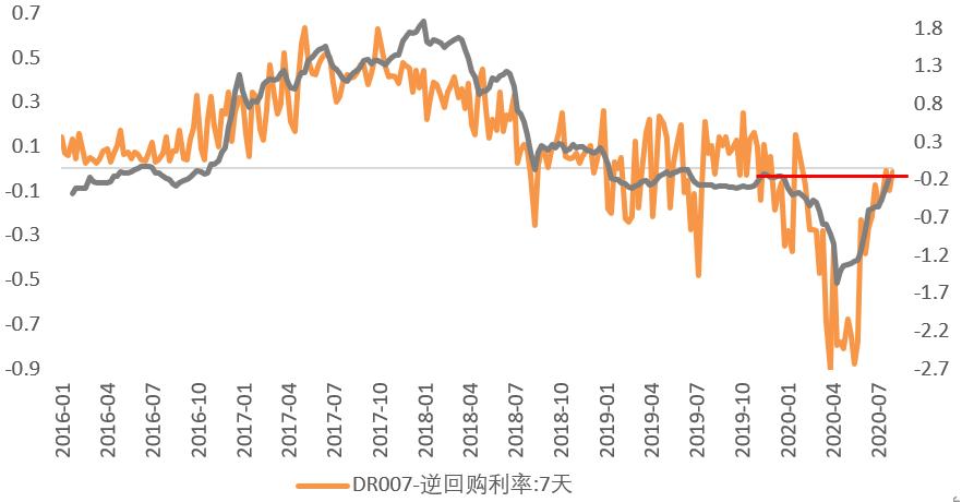 F1期货知识:下半年利率展望:难见单边趋势,交易机会为主