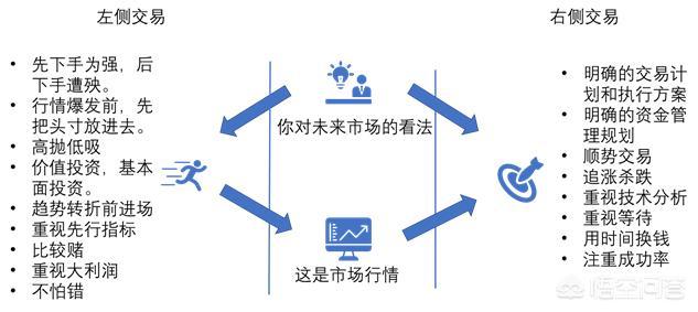 期货交易中,什么是左侧交易和右侧交易?