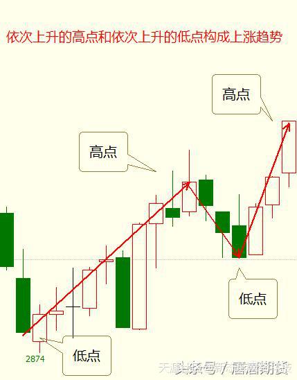 新态度期货交易技术分析之——四点法则(干货)